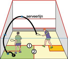 squash | Lichamelijke Opvoeding